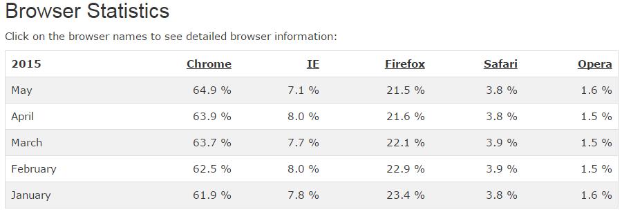 estadísticas navegadores