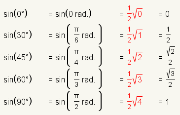 tabla-trigonometrica